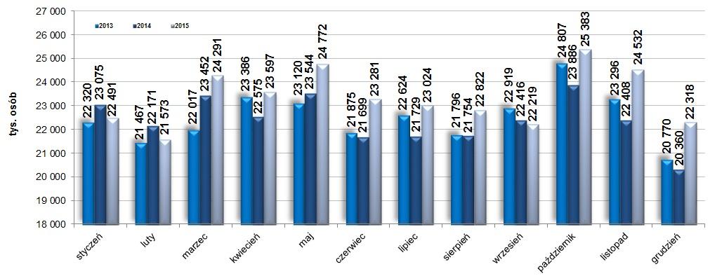 Wykres liczba przewiezionych osób