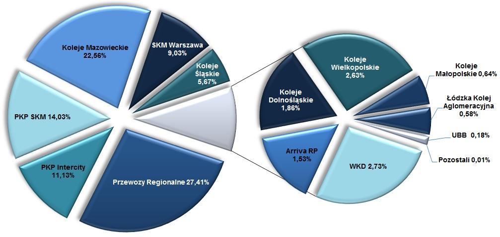 Wykres udziały przewoźników wg liczby przewiezionych osób