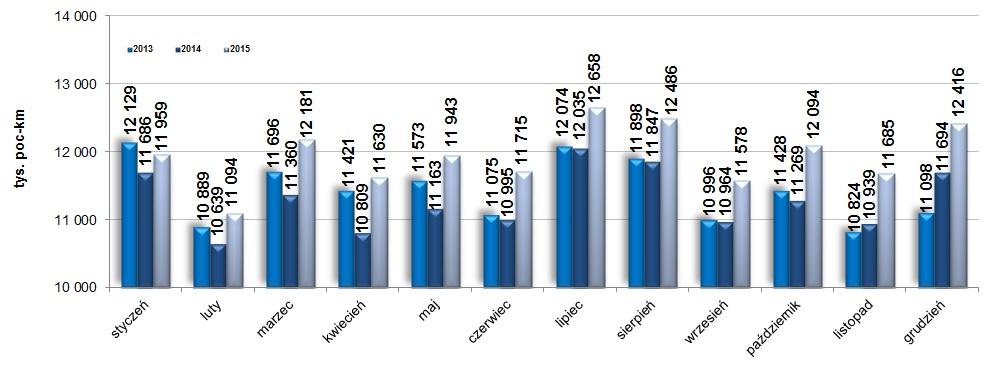 Wykres wykonana praca eksploatacyjna w przewozie osób