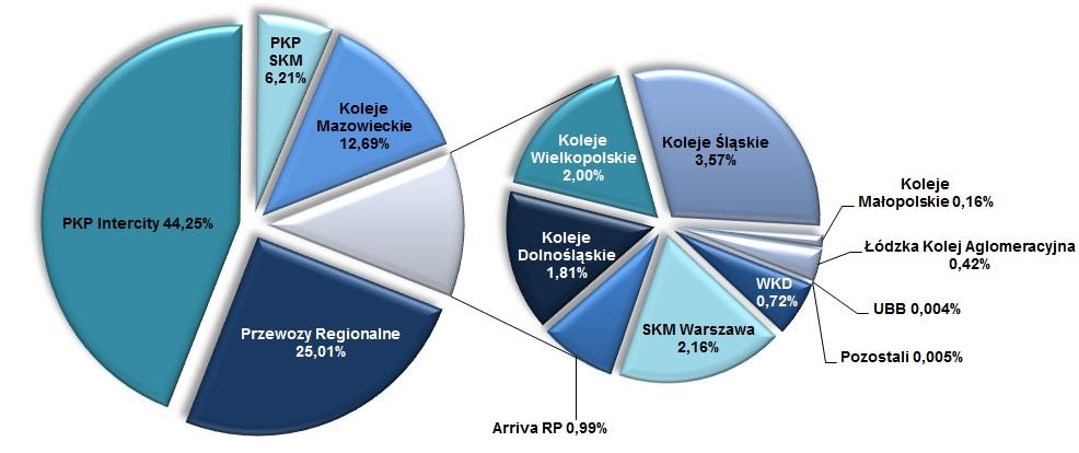 Wykres udziały przewoźników wg wykonanej pracy przewozowej